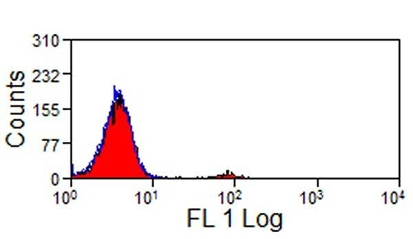 Anti Bovine CD335 Antibody, clone AKS1 thumbnail image 3
