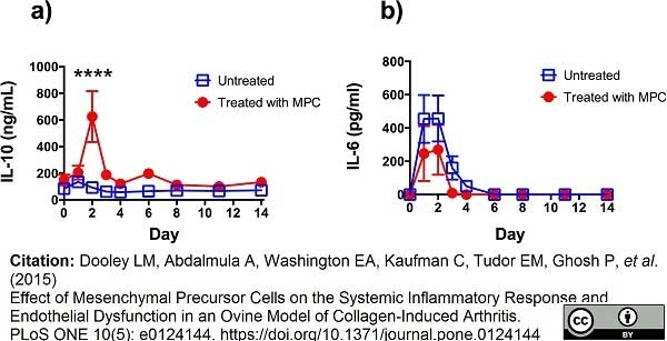 Anti Bovine Interleukin-10 Antibody, clone CC320 thumbnail image 1