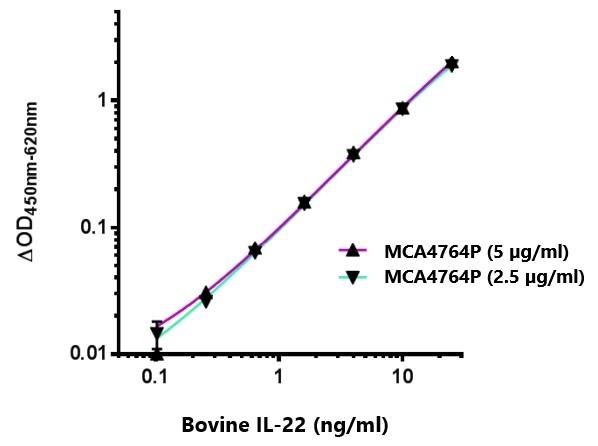 Anti Bovine Interleukin-22 Antibody, clone AbD20463 gallery image 1