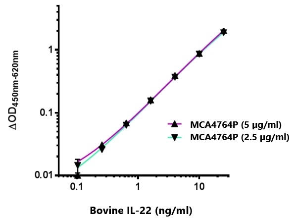 Anti Bovine Interleukin-22 Antibody, clone AbD36295 gallery image 1