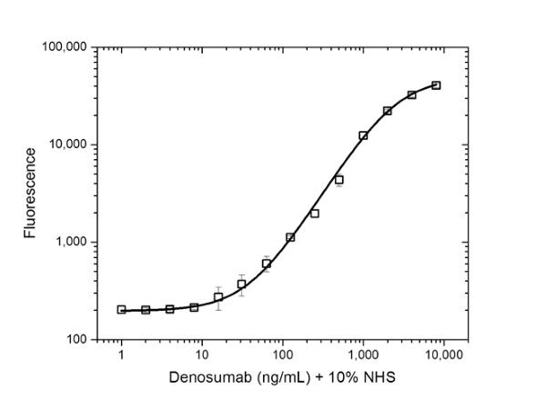 Anti Denosumab Antibody, clone AbD26295_hIgG1 thumbnail image 3