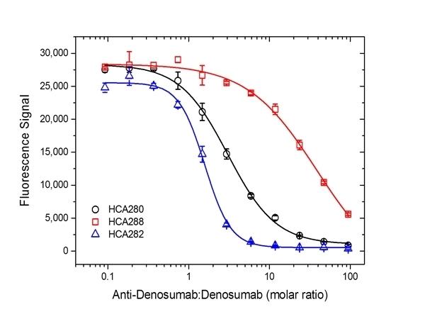 Anti Denosumab Antibody, clone AbD26295_hIgG1 thumbnail image 5