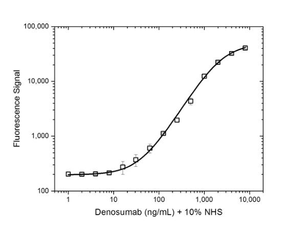 Anti Denosumab Antibody, clone AbD26296 thumbnail image 3