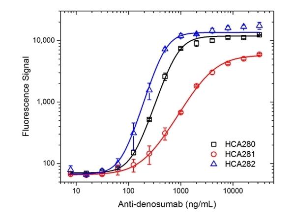 Anti Denosumab Antibody, clone AbD26296_hIgG1 thumbnail image 3