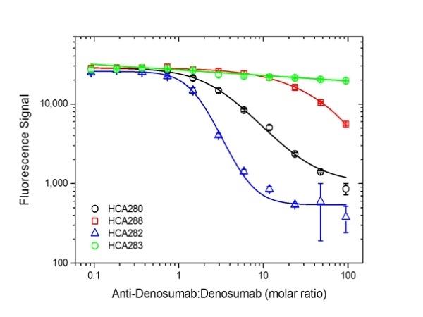 Anti Denosumab Antibody, clone AbD26781_hIgG1 thumbnail image 3