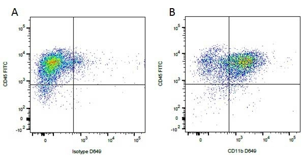 Anti Dog CD11b Antibody, clone CA16.3E10 thumbnail image 1