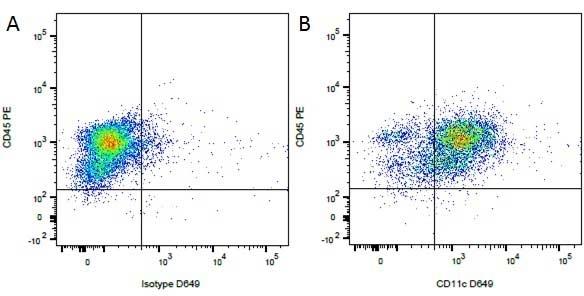 Anti Dog CD11c Antibody, clone CA11.6A1 gallery image 1