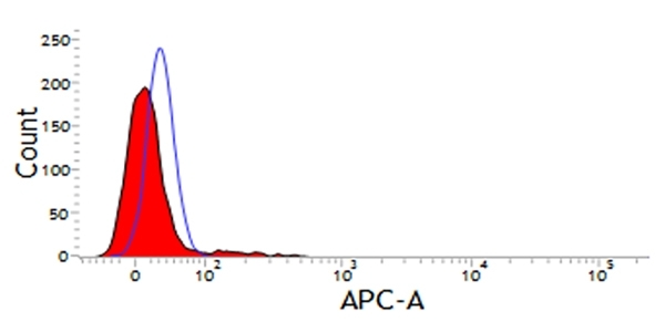 Anti Dog CD11d Antibody, clone CA11.8H2 thumbnail image 1
