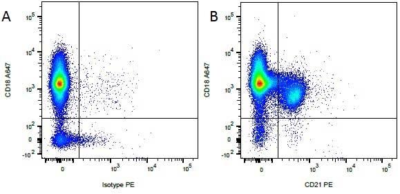 Anti Dog CD18 Antibody, clone CA1.4E9 thumbnail image 4
