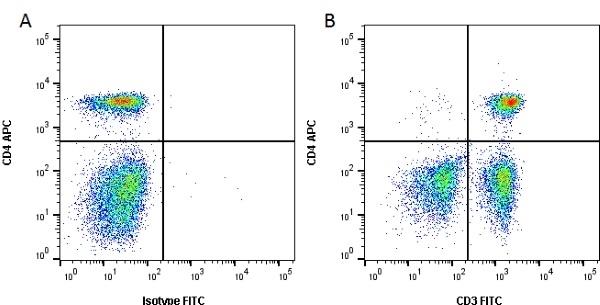 Anti Dog CD3 Antibody, clone CA17.2A12 thumbnail image 1