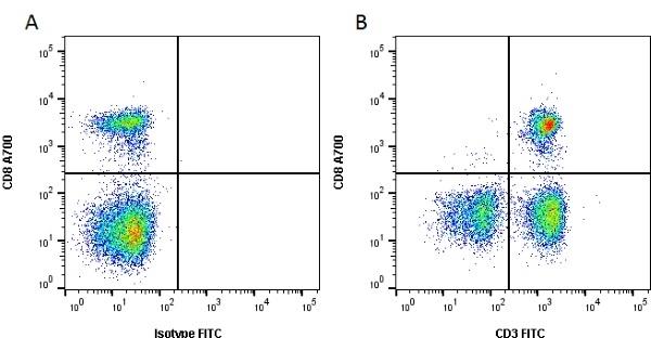 Anti Dog CD3 Antibody, clone CA17.2A12 thumbnail image 3