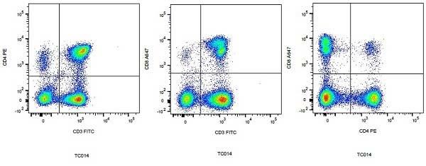 anti Dog CD3:FITC/CD4:RPE/CD8:Alexa Fluor® 647, clone CA17.2A12 / YKIX302.9 / YCATE55.9 thumbnail image 2
