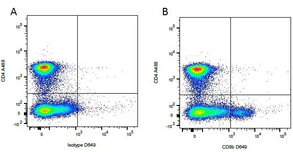 Anti Dog CD8 Beta Antibody, clone CA15.4G2 thumbnail image 1