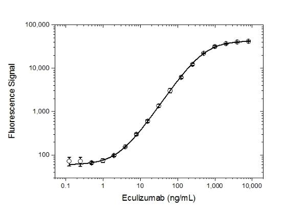 Anti Eculizumab Antibody, clone AbD32107_hIgG1 thumbnail image 3