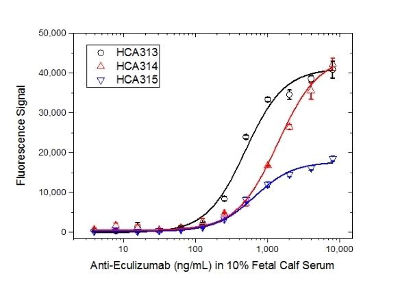 Anti Eculizumab Antibody, clone AbD32107_hIgG1 thumbnail image 4