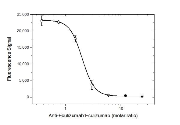 Anti Eculizumab Antibody, clone AbD32107_hIgG1 thumbnail image 5