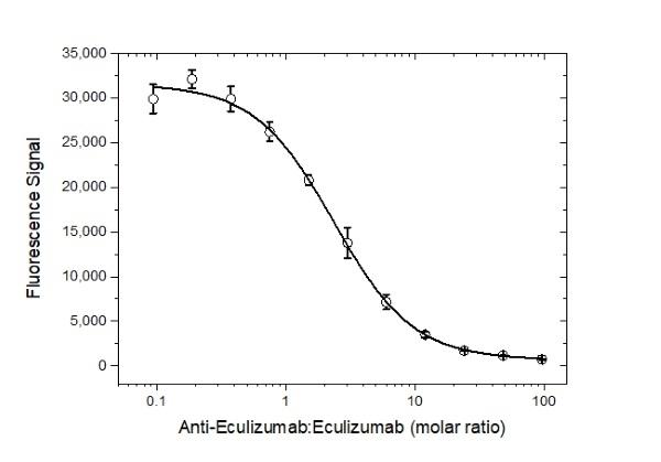 Anti Eculizumab Antibody, clone AbD32109_hIgG1 thumbnail image 4