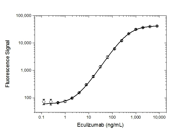 Anti Eculizumab Antibody, clone AbD32311 thumbnail image 3