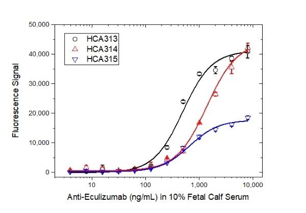Anti Eculizumab Antibody, clone AbD32311_hIgG1 thumbnail image 3