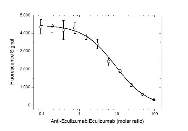 Anti Eculizumab Antibody, clone AbD32311_hIgG1 thumbnail image 4