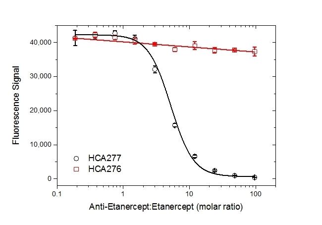 Anti Etanercept Antibody, clone AbD25939 thumbnail image 5