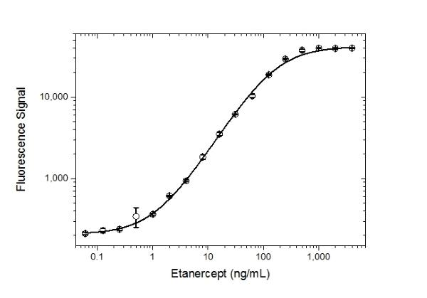 Anti Etanercept Antibody, clone AbD25940_hIgG4_Pro thumbnail image 3