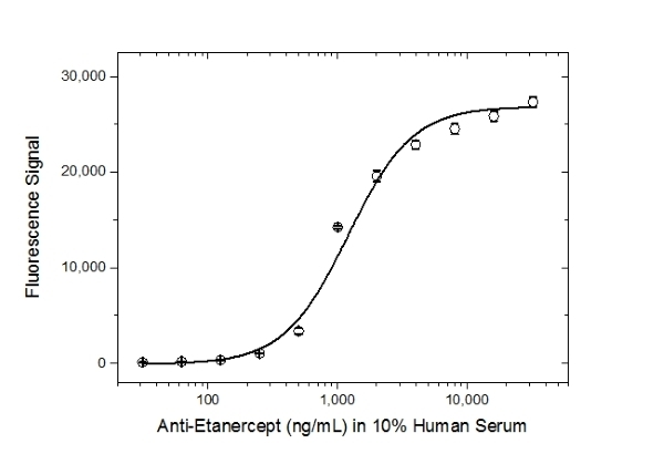 Anti Etanercept Antibody, clone AbD25940_hIgG4_Pro thumbnail image 4