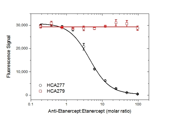 Anti Etanercept Antibody, clone AbD25940_hIgG4_Pro thumbnail image 5