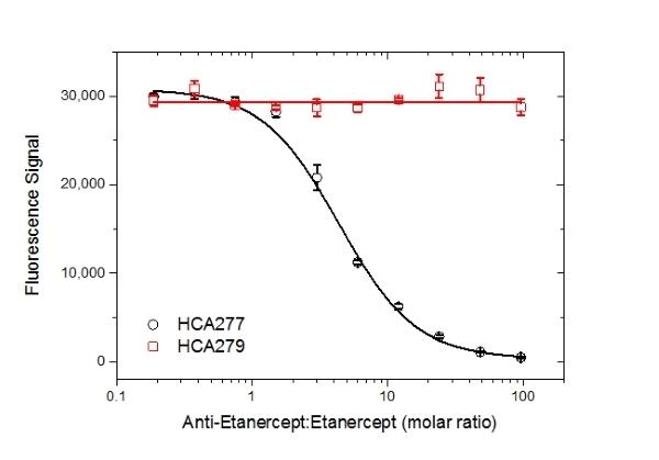 Anti Etanercept Antibody, clone AbD26183_hIgG1 thumbnail image 4