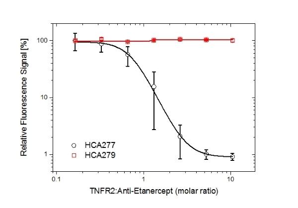 Anti Etanercept Antibody, clone AbD26183_hIgG1 thumbnail image 5