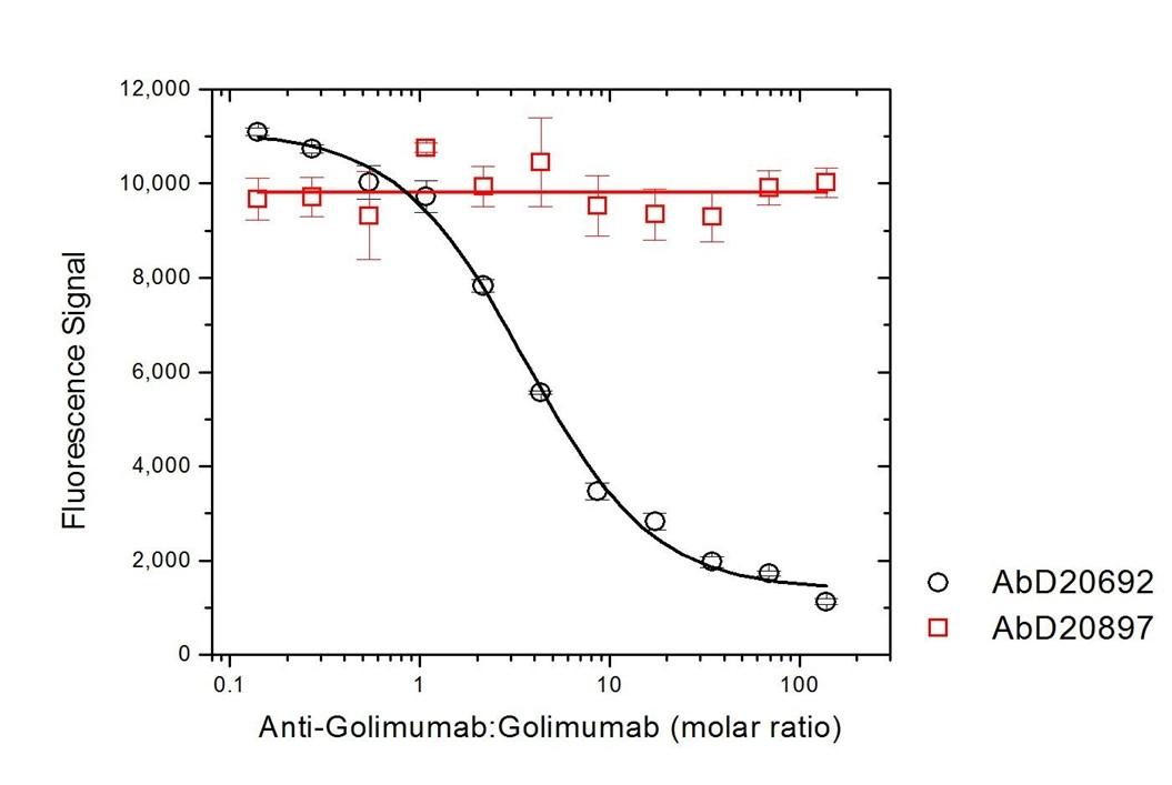 Anti Golimumab Antibody, clone AbD20692_hIgG1 thumbnail image 5
