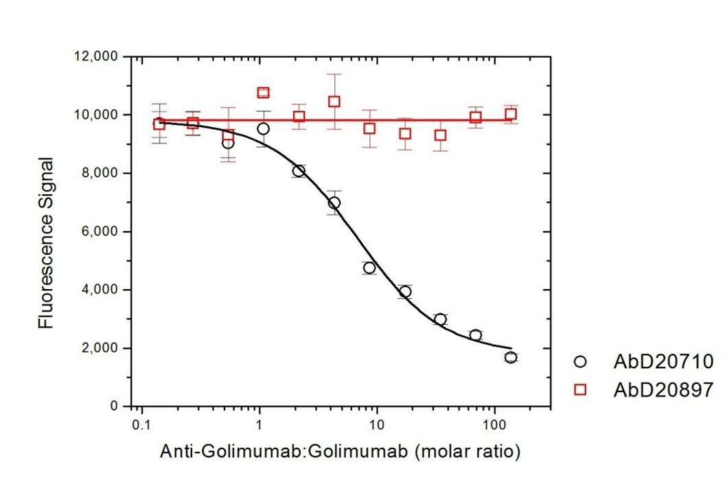 Anti Golimumab Antibody, clone AbD20710 thumbnail image 4