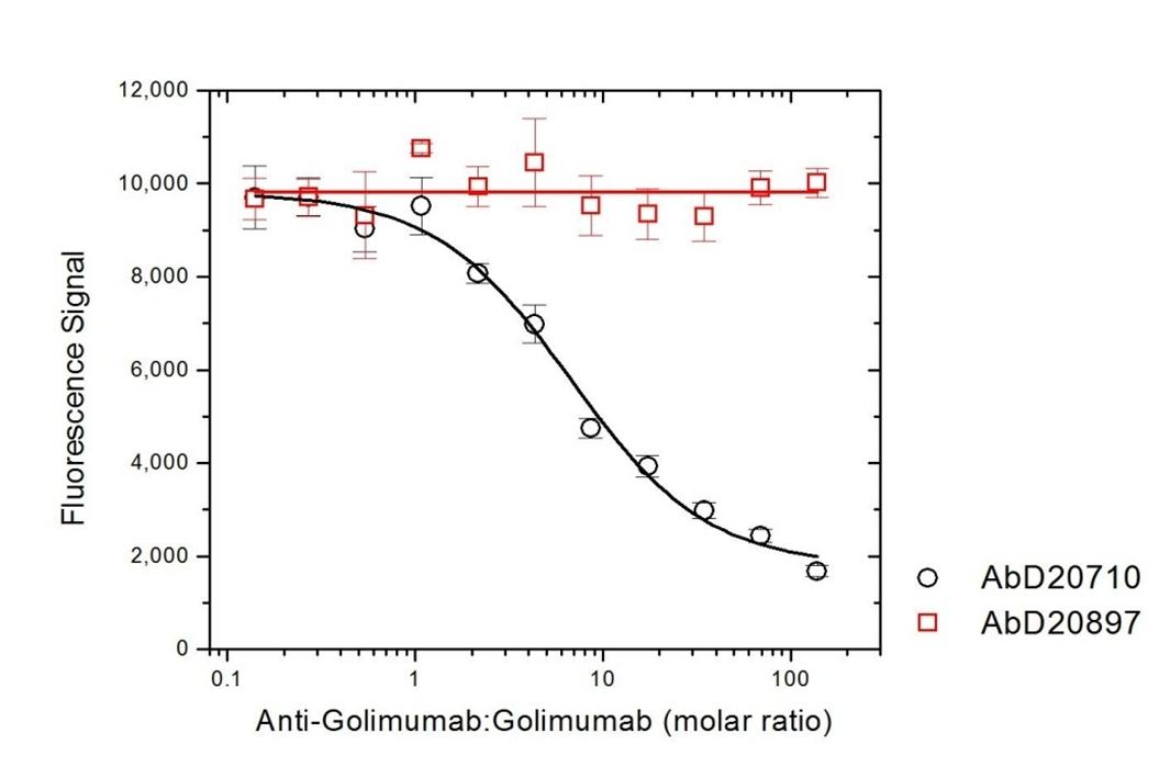 Anti Golimumab Antibody, clone AbD20897_hIgG1 thumbnail image 4
