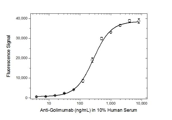 Anti Golimumab Antibody, clone AbD25418_hIgG1 thumbnail image 4
