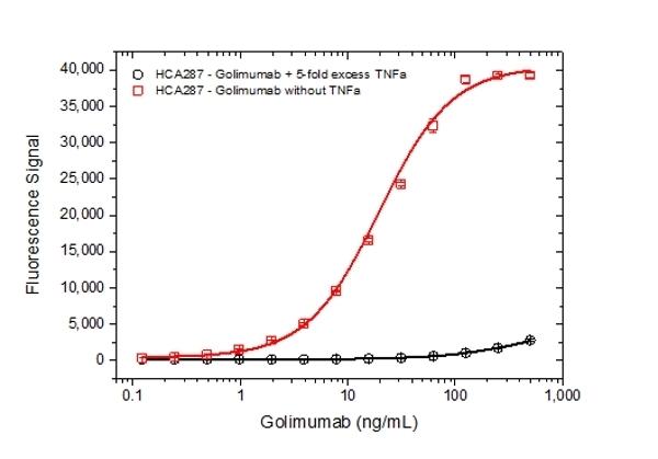 Anti Golimumab Antibody, clone AbD25418_hIgG1 thumbnail image 5