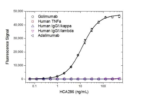 Anti Golimumab Antibody, clone AbD25429 thumbnail image 2