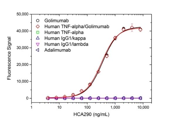 Anti Golimumab Antibody, clone AbD25451_hIgG1 thumbnail image 2