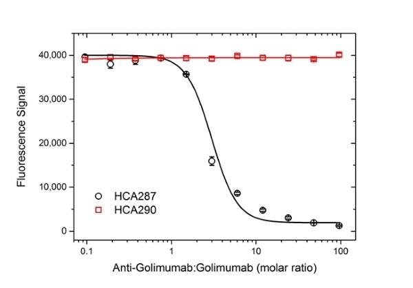 Anti Golimumab Antibody, clone AbD25451_hIgG1 thumbnail image 3
