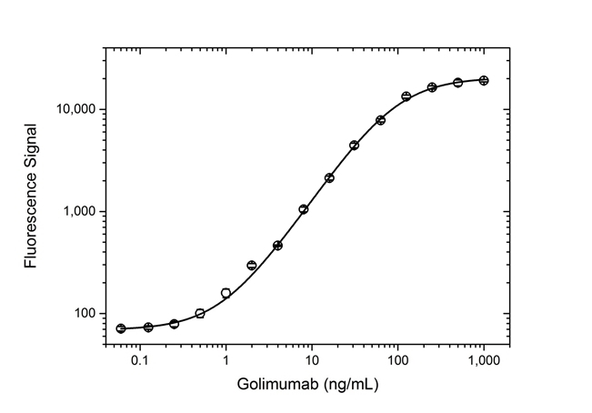 Anti Golimumab Antibody, clone AbD25451_hIgG1 thumbnail image 4