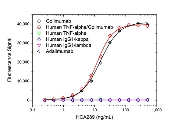 Anti Golimumab Antibody, clone AbD25455 thumbnail image 2