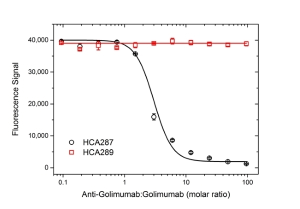 Anti Golimumab Antibody, clone AbD25455 thumbnail image 3