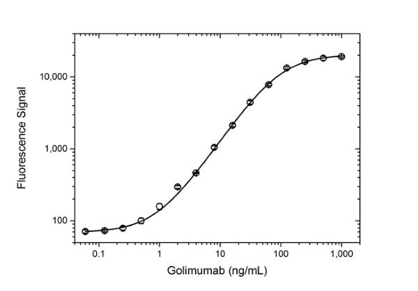 Anti Golimumab Antibody, clone AbD25455 thumbnail image 4