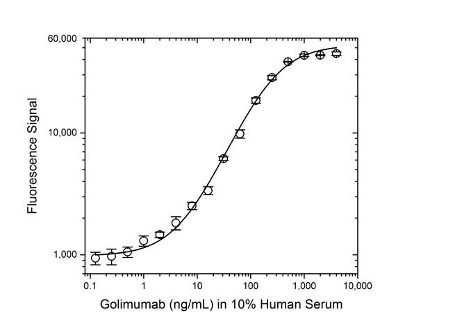 Anti Golimumab (Drug/Target Complex) Antibody, clone AbD25705 thumbnail image 3
