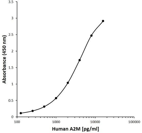 Anti Human A2M Antibody, clone M17 gallery image 1