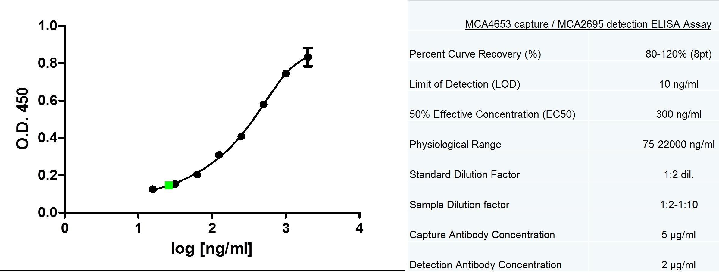 Anti Human Adiponectin Antibody, clone 5H7 thumbnail image 2