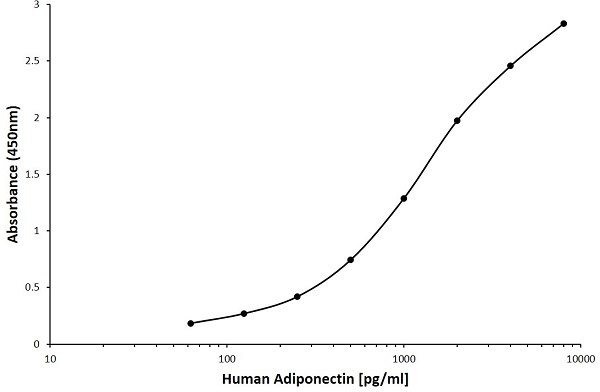 Anti Human Adiponectin Antibody, clone D02-7B10 gallery image 1