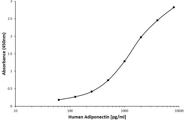 Anti Human Adiponectin Antibody, clone D05-9C7 gallery image 1