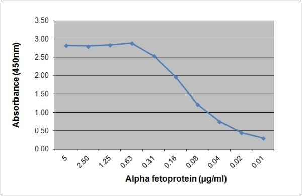 Anti Human Alpha Fetoprotein Antibody, clone 125.6G7 gallery image 1
