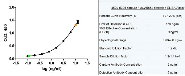 Anti Human Alpha Fetoprotein Antibody, clone 125.6G7 thumbnail image 2