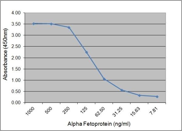 Anti Human Alpha Fetoprotein Antibody, clone 125.7A2 gallery image 1
